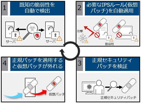 Workload SecurityのIPSには推奨設定機能